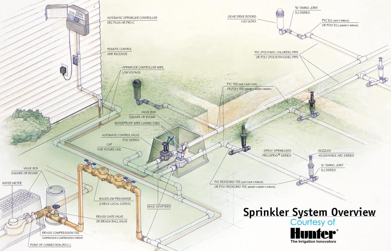 Схема полива садового участка
